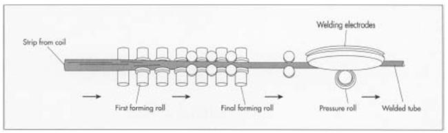 bicycle frame manufacturing process pdf